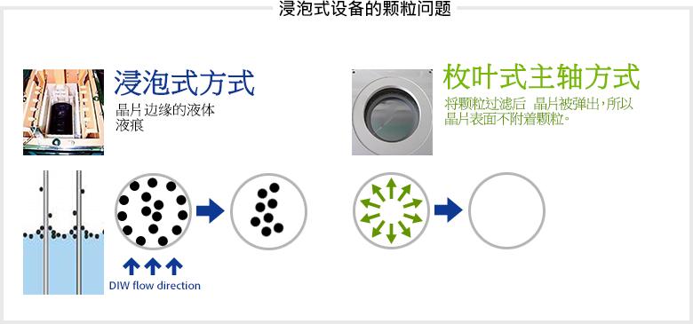 浸泡式设备的颗粒问题